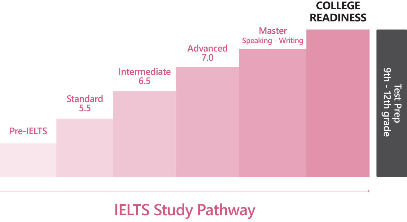 ielts_bacthang