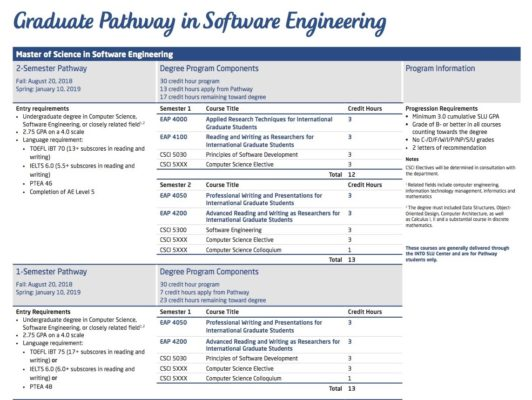 Software Engineer Job opportunities with great salary in the